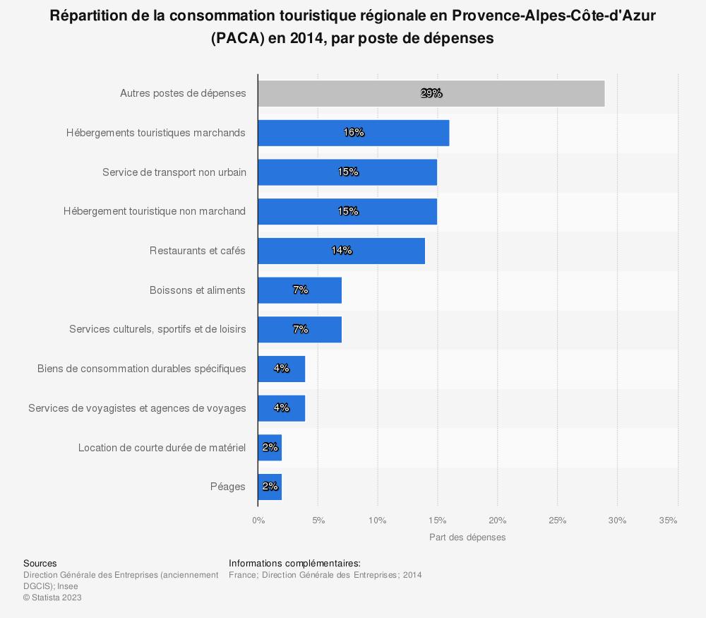 Statistique: Répartition de la consommation touristique régionale en Provence-Alpes-Côte-d'Azur (PACA) en 2014, par poste de dépenses | Statista