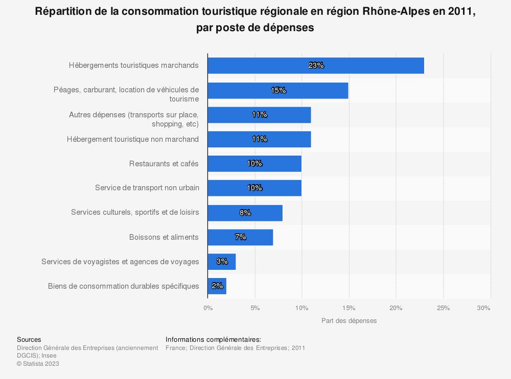 Statistique: Répartition de la consommation touristique régionale en région Rhône-Alpes en 2011, par poste de dépenses | Statista