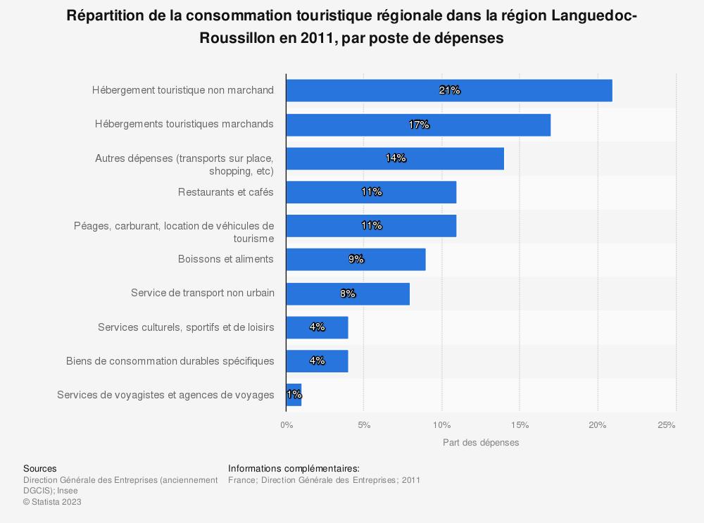 Statistique: Répartition de la consommation touristique régionale dans la région Languedoc-Roussillon en 2011, par poste de dépenses | Statista