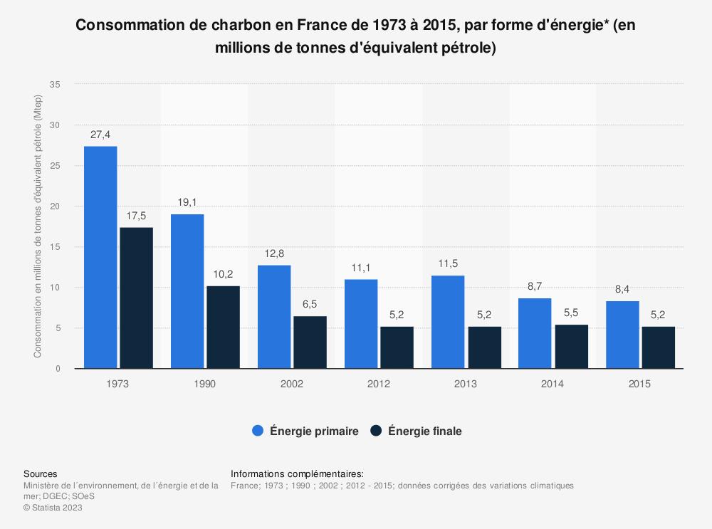 Statistique: Consommation de charbon en France de 1973 à 2015, par forme d'énergie* (en millions de tonnes d'équivalent pétrole) | Statista