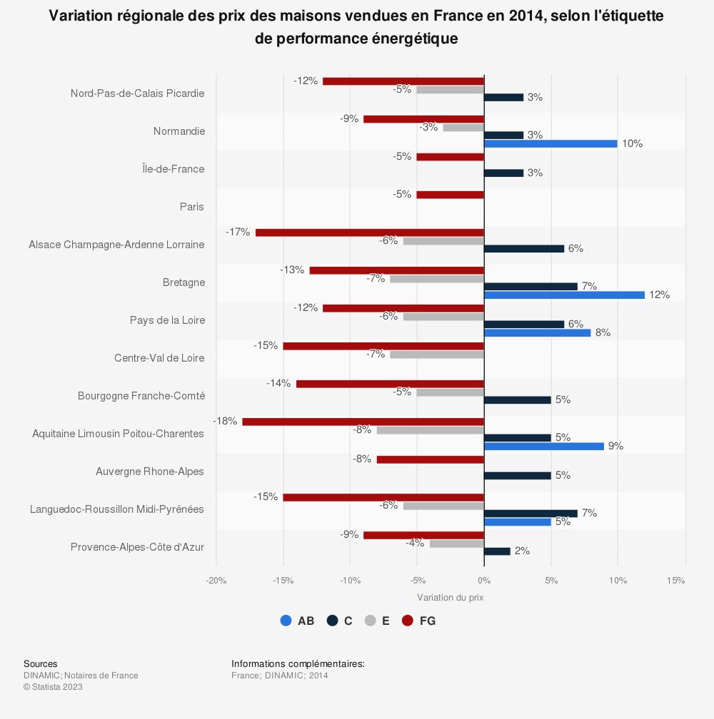 Statistique: Variation régionale des prix des maisons vendues en France en 2014, selon l'étiquette de performance énergétique | Statista