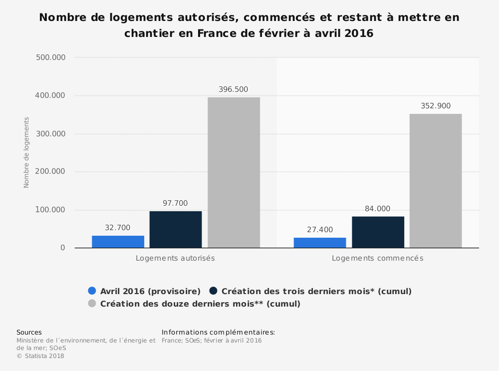 Statistique: Nombre de logements autorisés, commencés et restant à mettre en chantier en France de février à avril 2016 | Statista