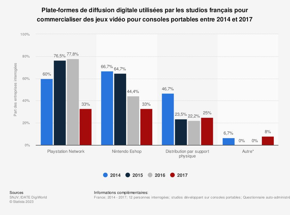 Statistique: Plate-formes de diffusion digitale utilisées par les studios français pour commercialiser des jeux vidéo pour consoles portables entre 2014 et 2017 | Statista