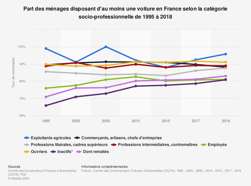 Statistique: Part des ménages disposant d'au moins une voiture en France selon la catégorie socio-professionnelle de 1995 à 2018 | Statista