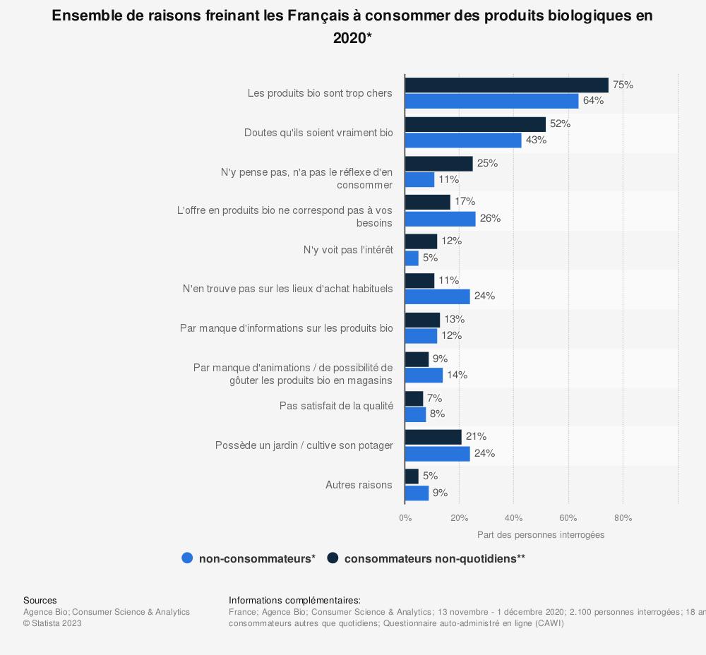 Statistique: Ensemble de raisons freinant les Français à consommer des produits biologiques en 2018* | Statista