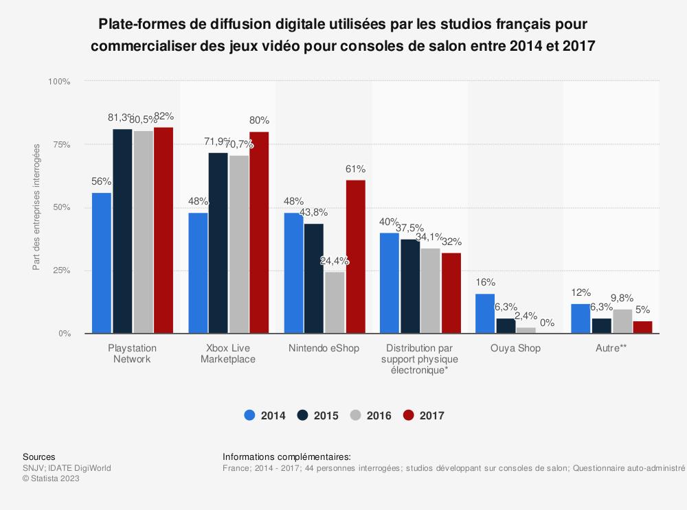 Statistique: Plate-formes de diffusion digitale utilisées par les studios français pour commercialiser des jeux vidéo pour consoles de salon entre 2014 et 2017 | Statista