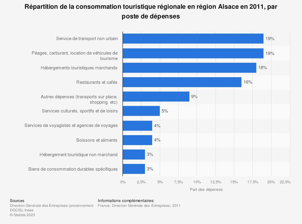 Statistique: Répartition de la consommation touristique régionale en région Alsace en 2011, par poste de dépenses   Statista