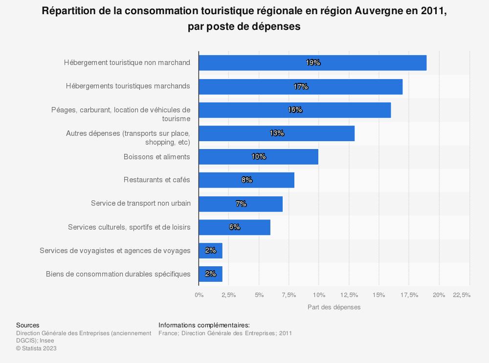 Statistique: Répartition de la consommation touristique régionale en région Auvergne en 2011, par poste de dépenses | Statista
