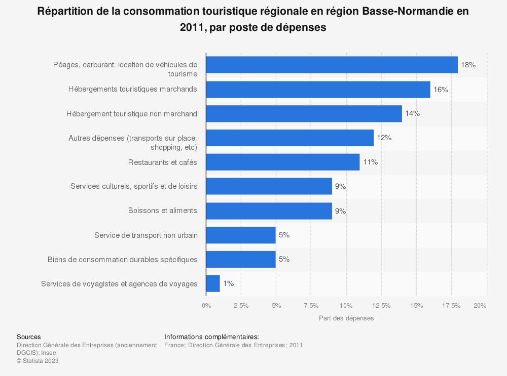 Statistique: Répartition de la consommation touristique régionale en région Basse-Normandie en 2011, par poste de dépenses | Statista