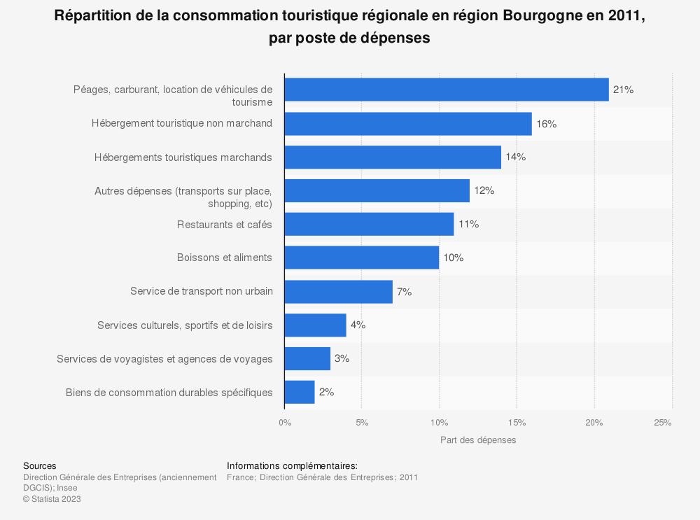 Statistique: Répartition de la consommation touristique régionale en région Bourgogne en 2011, par poste de dépenses | Statista