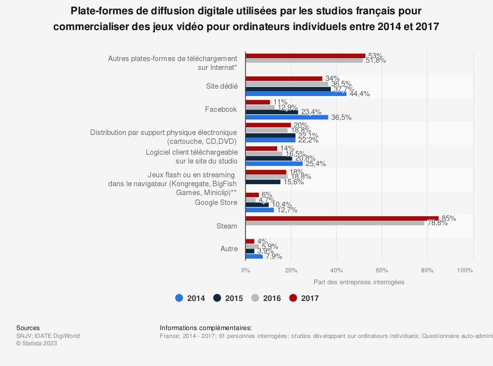 Statistique: Plate-formes de diffusion digitale utilisées par les studios français pour commercialiser des jeux vidéo pour ordinateurs individuels entre 2014 et 2017 | Statista