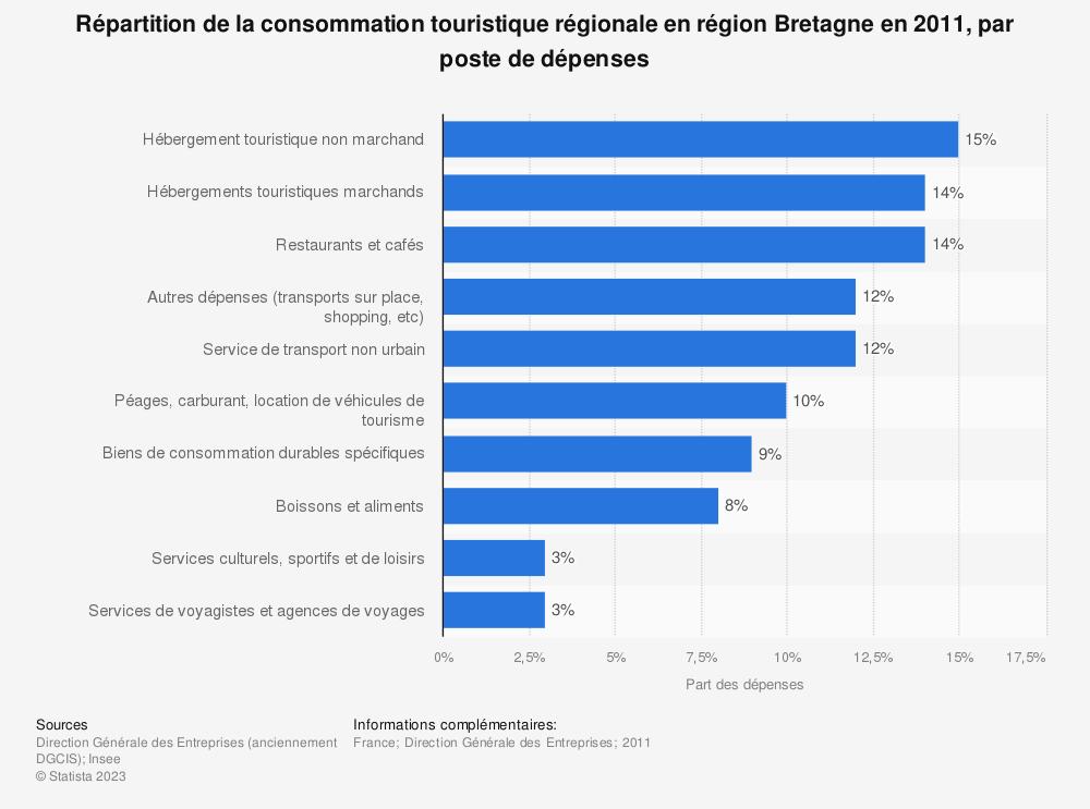 Statistique: Répartition de la consommation touristique régionale en région Bretagne en 2011, par poste de dépenses | Statista