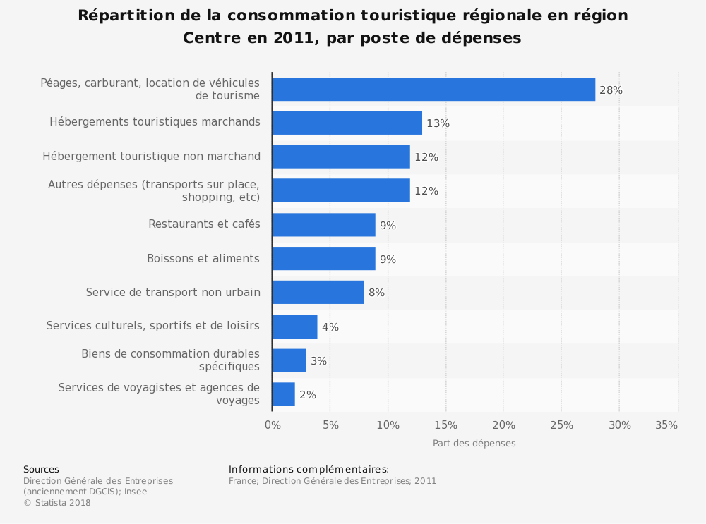 Statistique: Répartition de la consommation touristique régionale en région Centre en 2011, par poste de dépenses | Statista