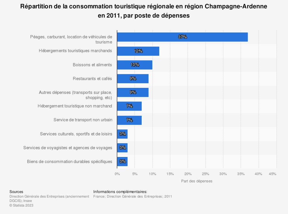 Statistique: Répartition de la consommation touristique régionale en région Champagne-Ardenne en 2011, par poste de dépenses | Statista