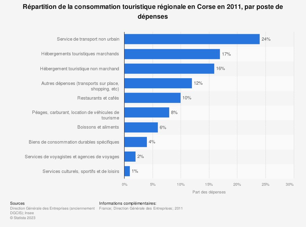 Statistique: Répartition de la consommation touristique régionale en Corse en 2011, par poste de dépenses | Statista