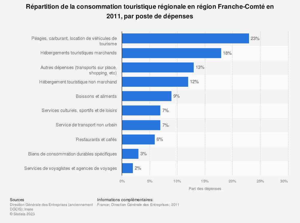 Statistique: Répartition de la consommation touristique régionale en région Franche-Comté en 2011, par poste de dépenses | Statista