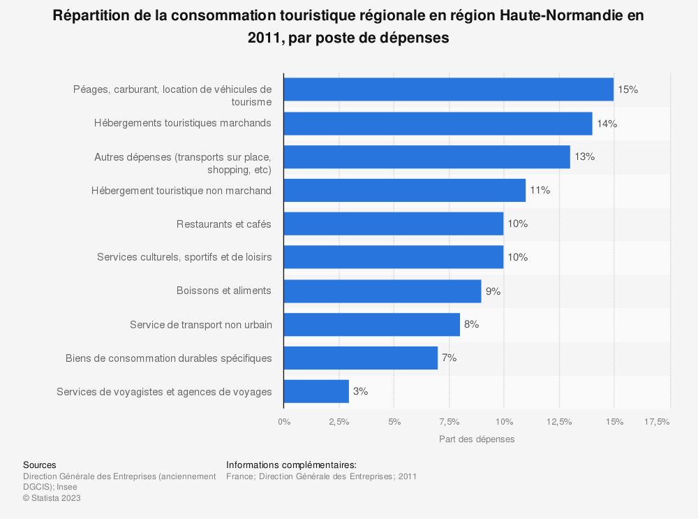 Statistique: Répartition de la consommation touristique régionale en région Haute-Normandie en 2011, par poste de dépenses | Statista