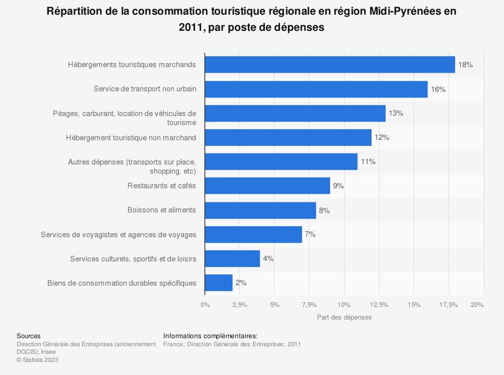Statistique: Répartition de la consommation touristique régionale en région Midi-Pyrénées en 2011, par poste de dépenses | Statista