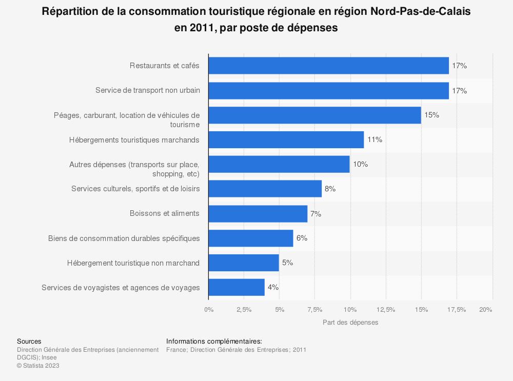 Statistique: Répartition de la consommation touristique régionale en région Nord-Pas-de-Calais en 2011, par poste de dépenses | Statista