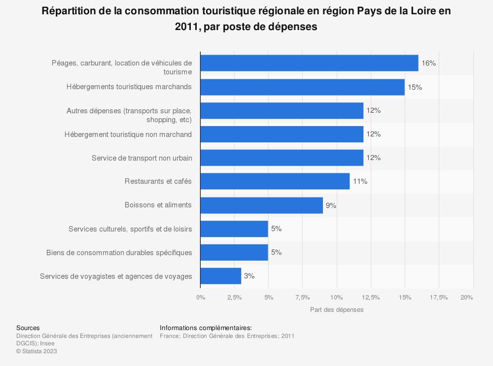 Statistique: Répartition de la consommation touristique régionale en région Pays de la Loire en 2011, par poste de dépenses | Statista