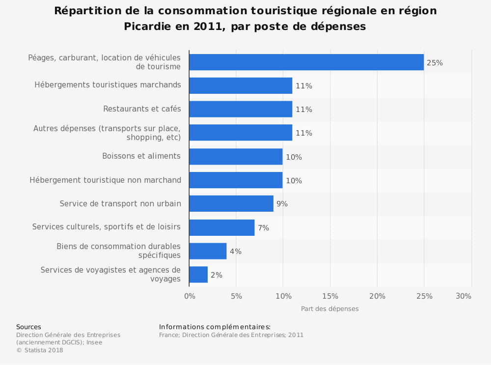 Statistique: Répartition de la consommation touristique régionale en région Picardie en 2011, par poste de dépenses | Statista