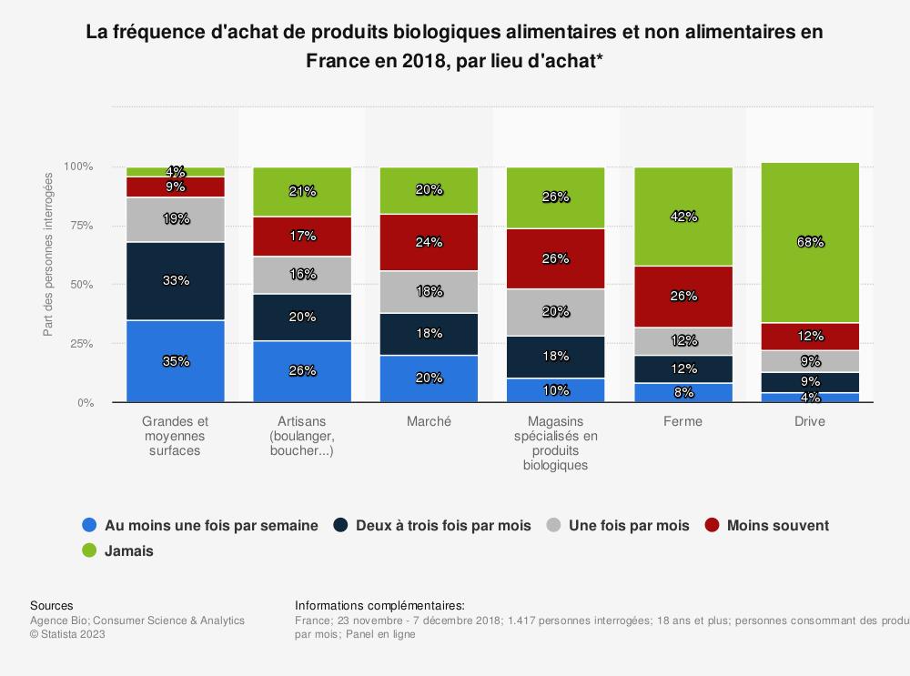 Statistique: La fréquence d'achat de produits biologiques alimentaires et non alimentaires en France en 2018, par lieu d'achat* | Statista