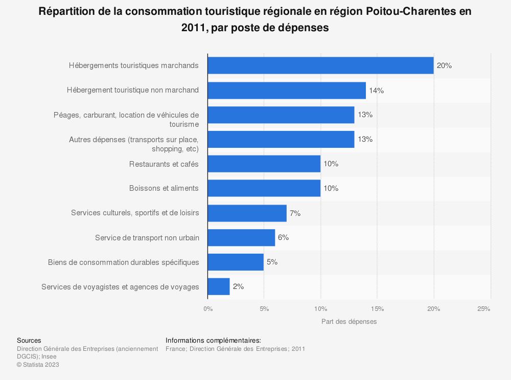 Statistique: Répartition de la consommation touristique régionale en région Poitou-Charentes en 2011, par poste de dépenses | Statista