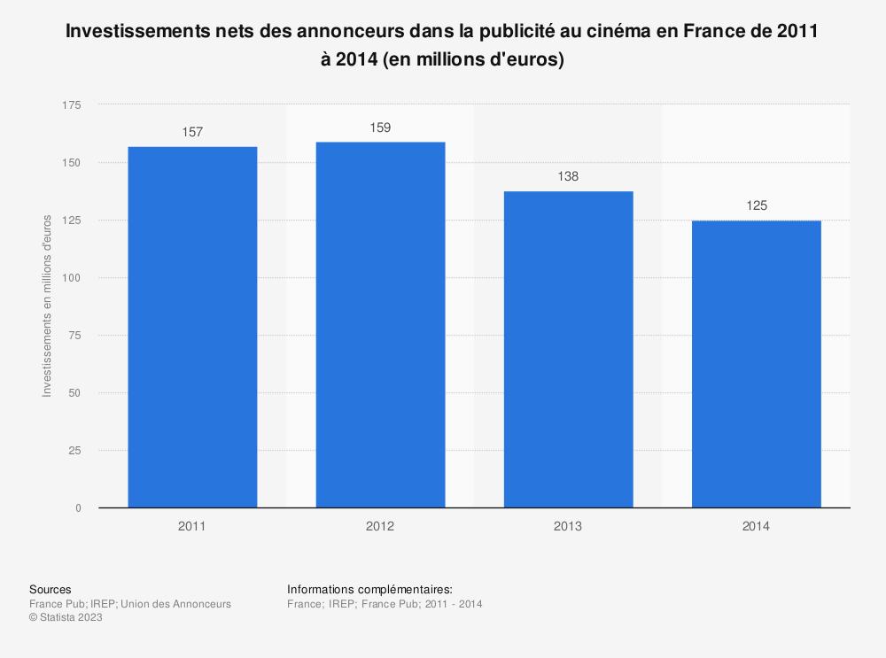 Statistique: Investissements nets des annonceurs dans la publicité au cinéma en France de 2011 à 2014 (en millions d'euros) | Statista