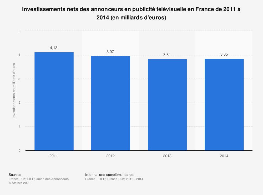 Statistique: Investissements nets des annonceurs en publicité télévisuelle en France de 2011 à 2014 (en milliards d'euros) | Statista