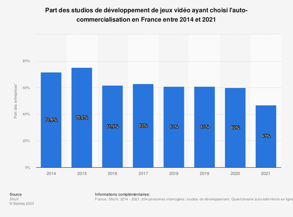 Statistique: Part des studios de développement de jeux vidéo ayant choisi l'auto-commercialisation en France entre 2014 et 2016 | Statista