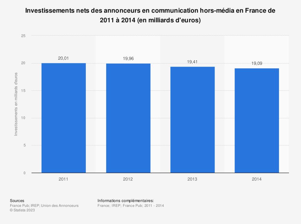 Statistique: Investissements nets des annonceurs en communication hors-média en France de 2011 à 2014 (en milliards d'euros) | Statista