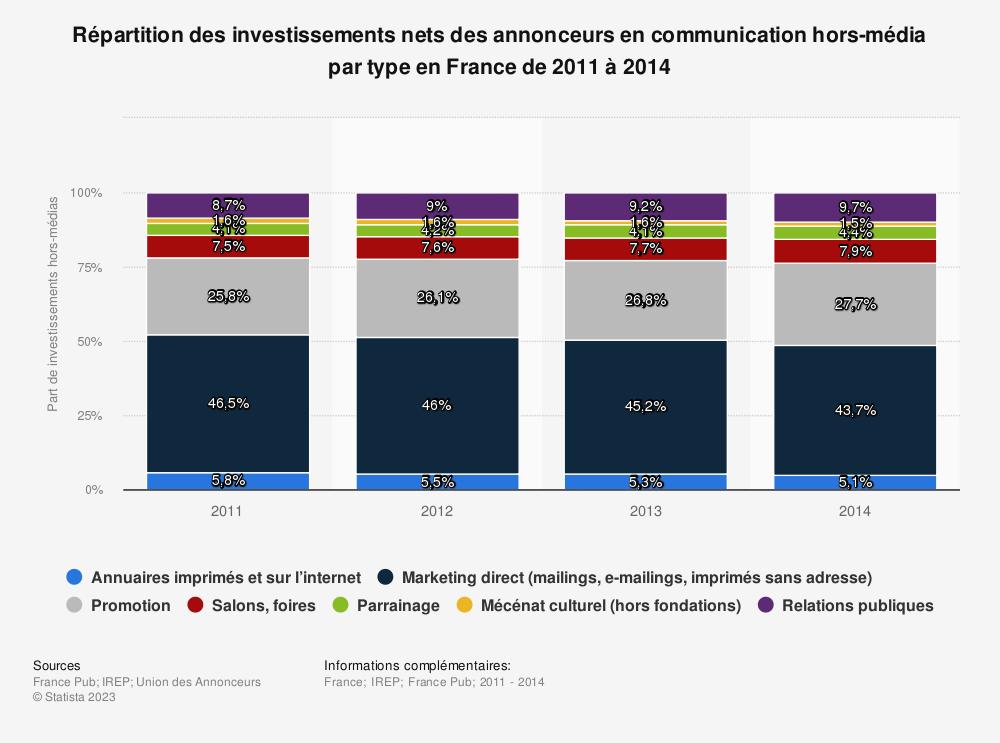 Statistique: Répartition des investissements nets des annonceurs en communication hors-média par type en France de 2011 à 2014 | Statista