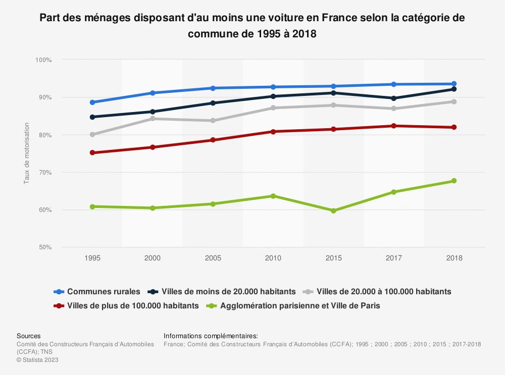 Statistique: Part des ménages disposant d'au moins une voiture en France selon la catégorie de commune de 1995 à 2018 | Statista