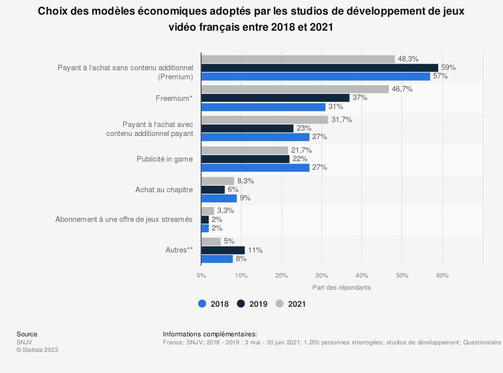 Statistique: Choix des modèles économiques adoptés par les studios de développement de jeux vidéo français entre 2014 et 2017 | Statista