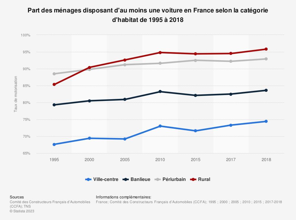 Statistique: Part des ménages disposant d'au moins une voiture en France selon la catégorie d'habitat de 1995 à 2018 | Statista
