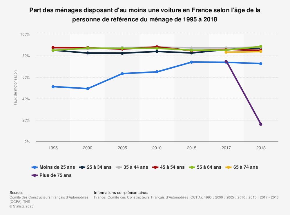 Statistique: Part des ménages disposant d'au moins une voiture en France selon l'âge de la personne de référence du ménage de 1995 à 2018 | Statista