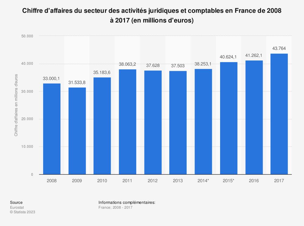 Statistique: Chiffre d'affaires du secteur des activités juridiques et comptables en France de 2008 à 2017 (en millions d'euros)  | Statista