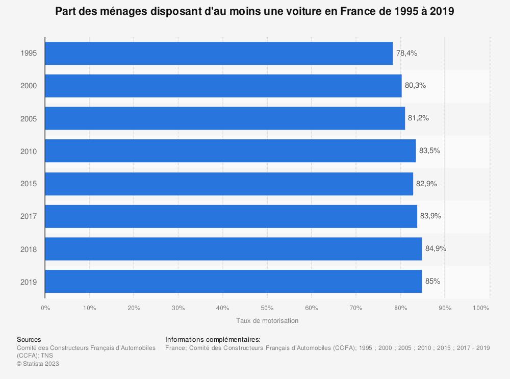 Statistique: Part des ménages disposant d'au moins une voiture en France de 1995 à 2018 | Statista