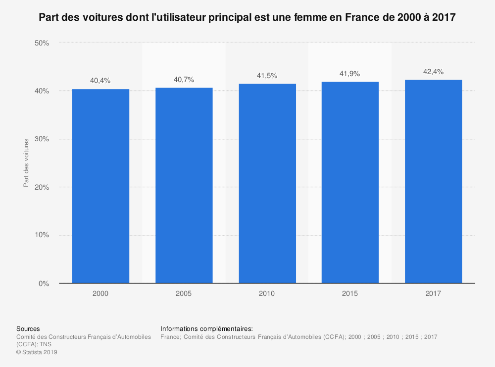 Statistique: Part des voitures dont l'utilisateur principal est une femme en France de 2000 à 2018 | Statista