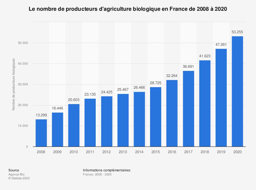 Statistique: Le nombre de producteurs d'agriculture biologique en France de 2008 à 2018 | Statista