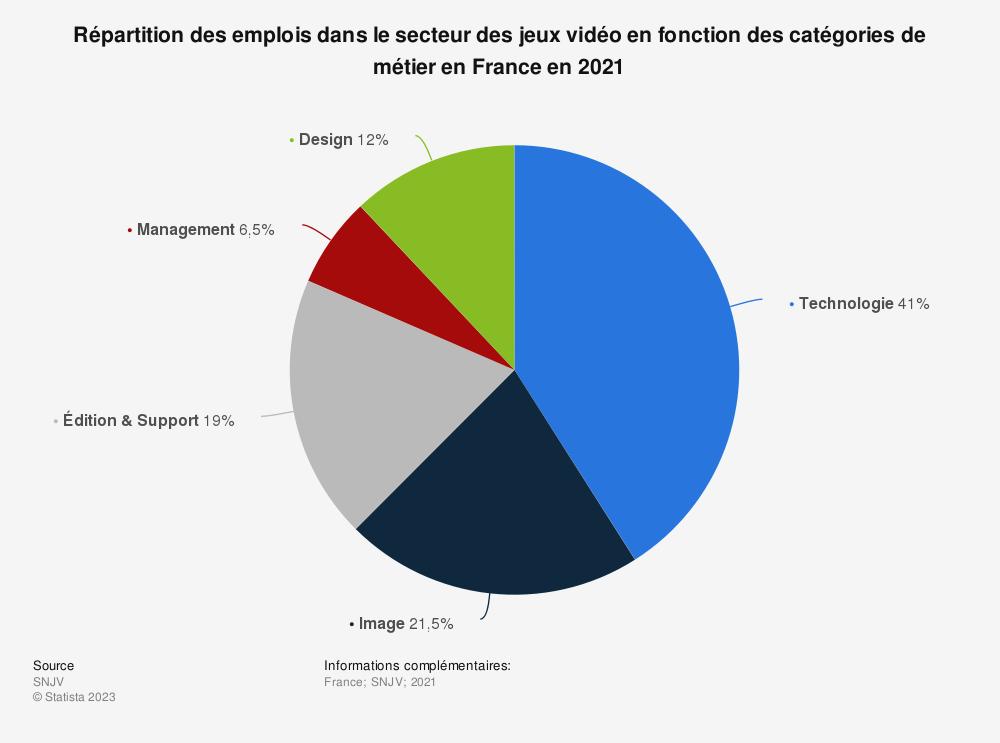 Statistique: Répartition des emplois dans le secteur des jeux vidéo en fonction des catégories de métier en France entre 2014 et 2016 | Statista