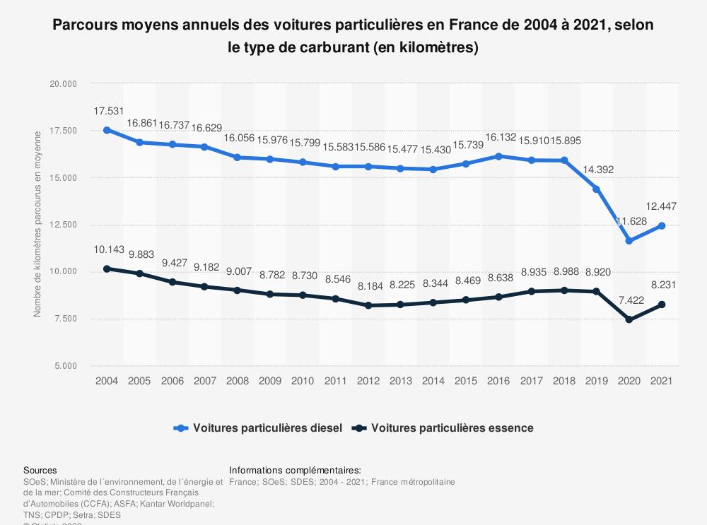 Statistique: Parcours moyens annuels des voitures particulières en France de 2004 à 2018, selon le type de carburant (en kilomètres) | Statista