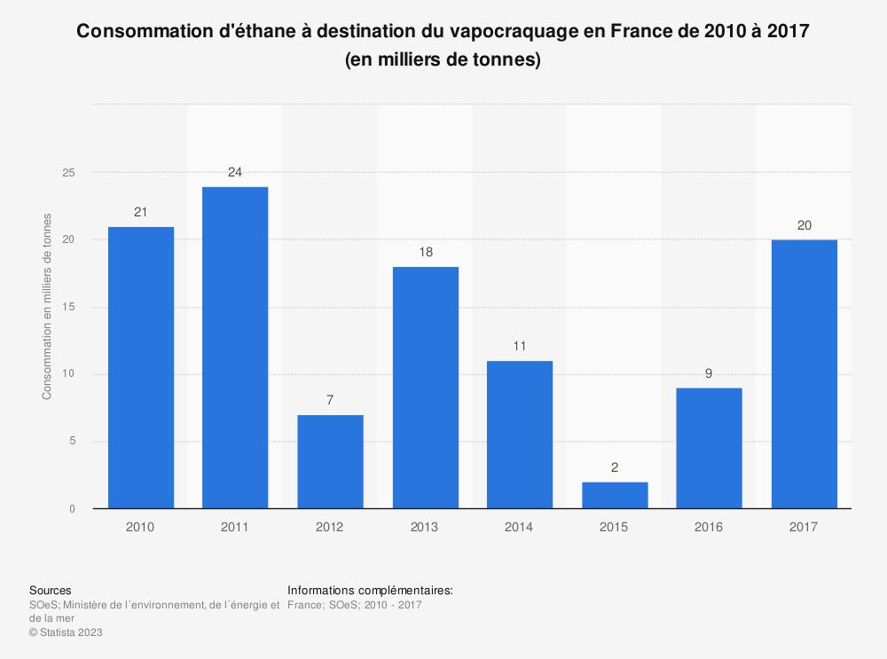 Statistique: Consommation d'éthane à destination du vapocraquage en France de 2010 à 2017 (en milliers de tonnes) | Statista