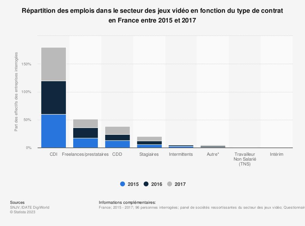 Statistique: Répartition des emplois dans le secteur des jeux vidéo en fonction du type de contrat en France entre 2015 et 2017 | Statista