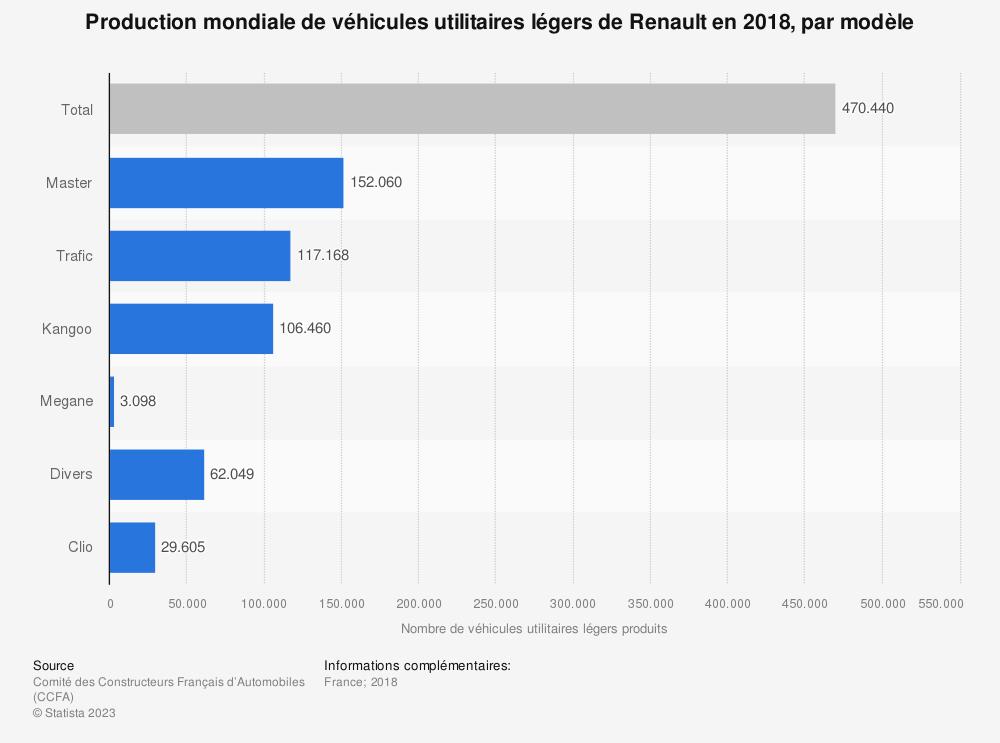 Statistique: Production mondiale de véhicules utilitaires légers de Renault en 2018, par modèle | Statista
