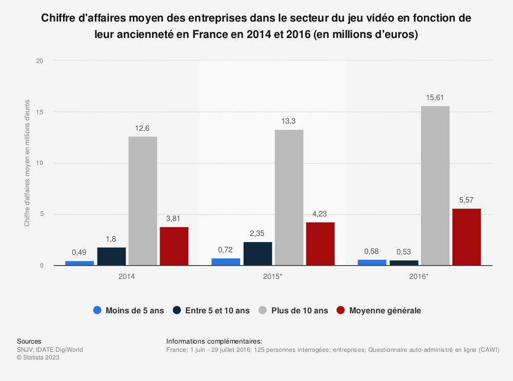 Statistique: Chiffre d'affaires moyen des entreprises dans le secteur du jeu vidéo en fonction de leur ancienneté en France en 2014 et 2016 (en millions d'euros) | Statista