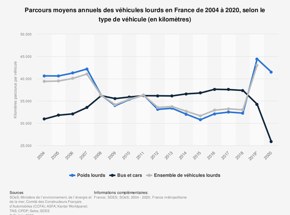 Statistique: Parcours moyens annuels des véhicules lourds en France de 2004 à 2018, selon le type de véhicule (en kilomètres) | Statista