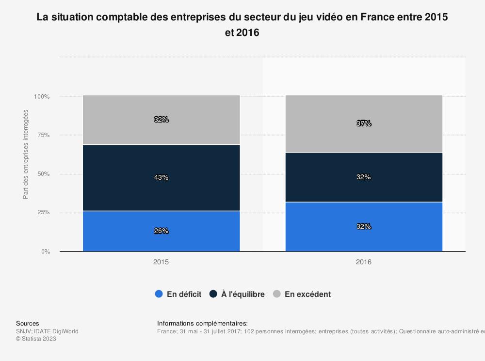 Statistique: La situation comptable des entreprises du secteur du jeu vidéo en France entre 2015 et 2016 | Statista