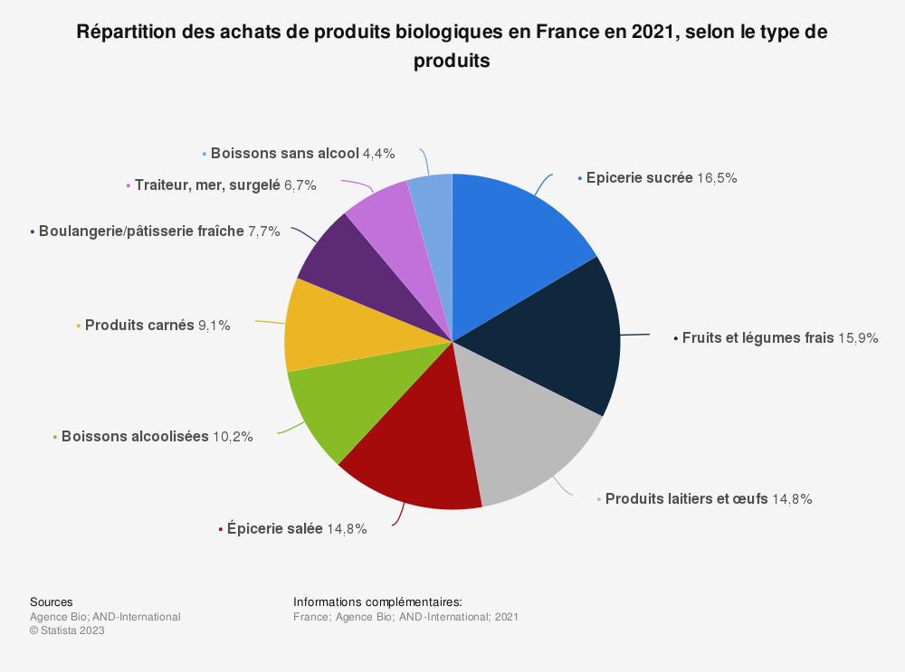 Statistique: Répartition des achats de produits biologiques en France en 2017, selon le type de produits | Statista