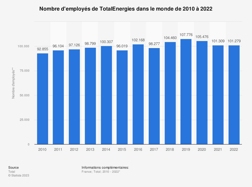 Statistique: Nombre mondial d'employés de Total S.A de 2010 à 2018* | Statista